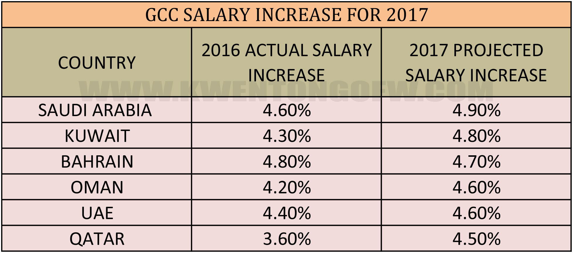 salary increase for uae ksa and qatar expected next salary increase gcc