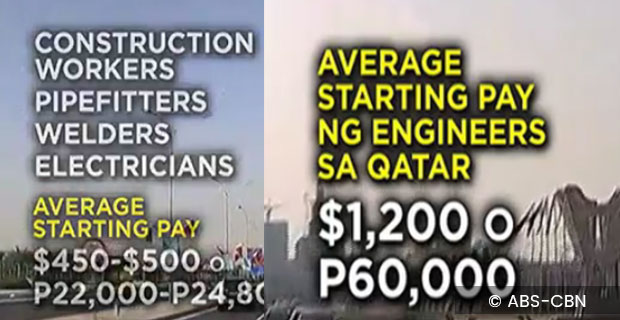 77,000 Jobs in Qatar Available To Qualified Filipinos